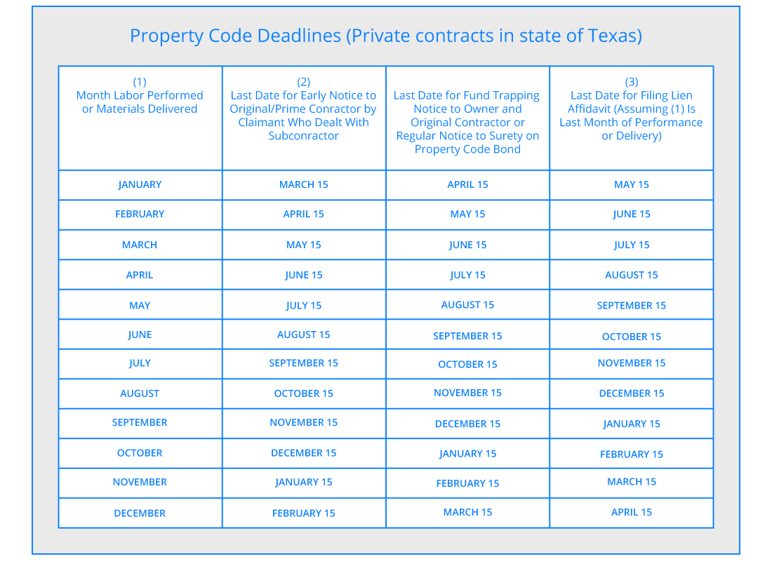 Texas Property Code